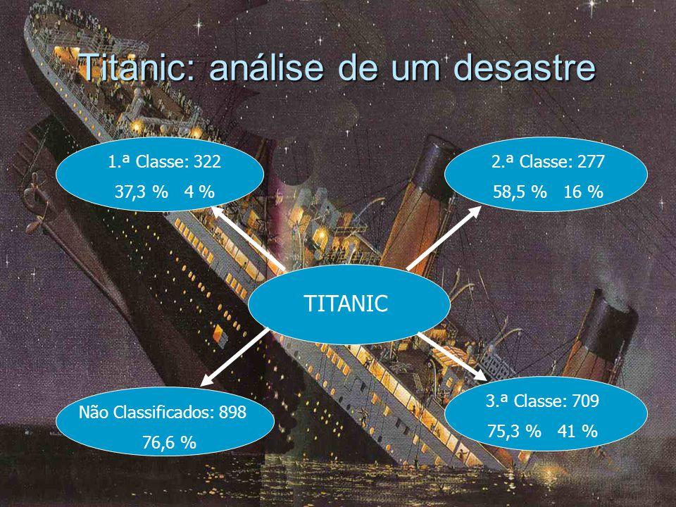 Titanic: análise de um desastre 1.ª Classe: 322 37,3 % 4 % TITANIC Não Classificados: 898 76,6 % Actividades Industriais e Agrícolas 3.ª Classe: 709 75,3 % 41 % 2.ª Classe: 277 58,5 % 16 %