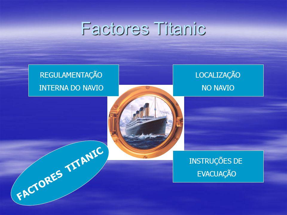 Factores Titanic REGULAMENTAÇÃO INTERNA DO NAVIO LOCALIZAÇÃO NO NAVIO INSTRUÇÕES DE EVACUAÇÃO FACTORES TITANIC