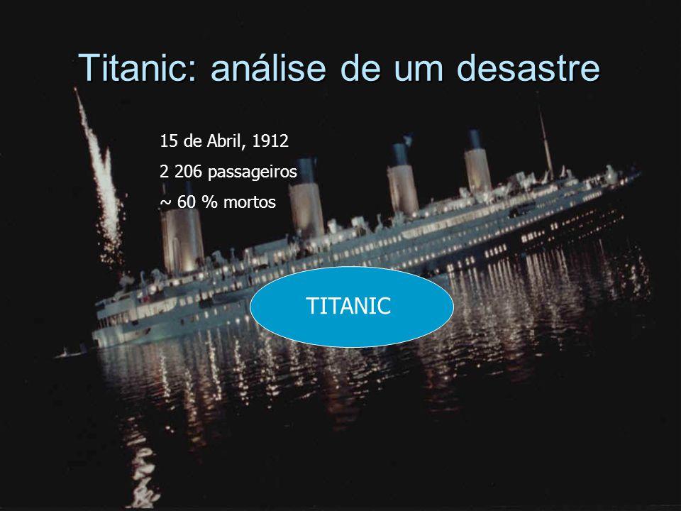 Titanic: análise de um desastre TITANIC 15 de Abril, 1912 2 206 passageiros ~ 60 % mortos
