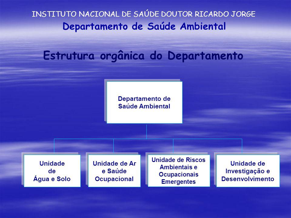 Departamento de Saúde Ambiental Unidade de Água e Solo Unidade de Ar e Saúde Ocupacional Unidade de Riscos Ambientais e Ocupacionais Emergentes Unidade de Investigação e Desenvolvimento Estrutura orgânica do Departamento Departamento de Saúde Ambiental INSTITUTO NACIONAL DE SAÚDE DOUTOR RICARDO JORGE