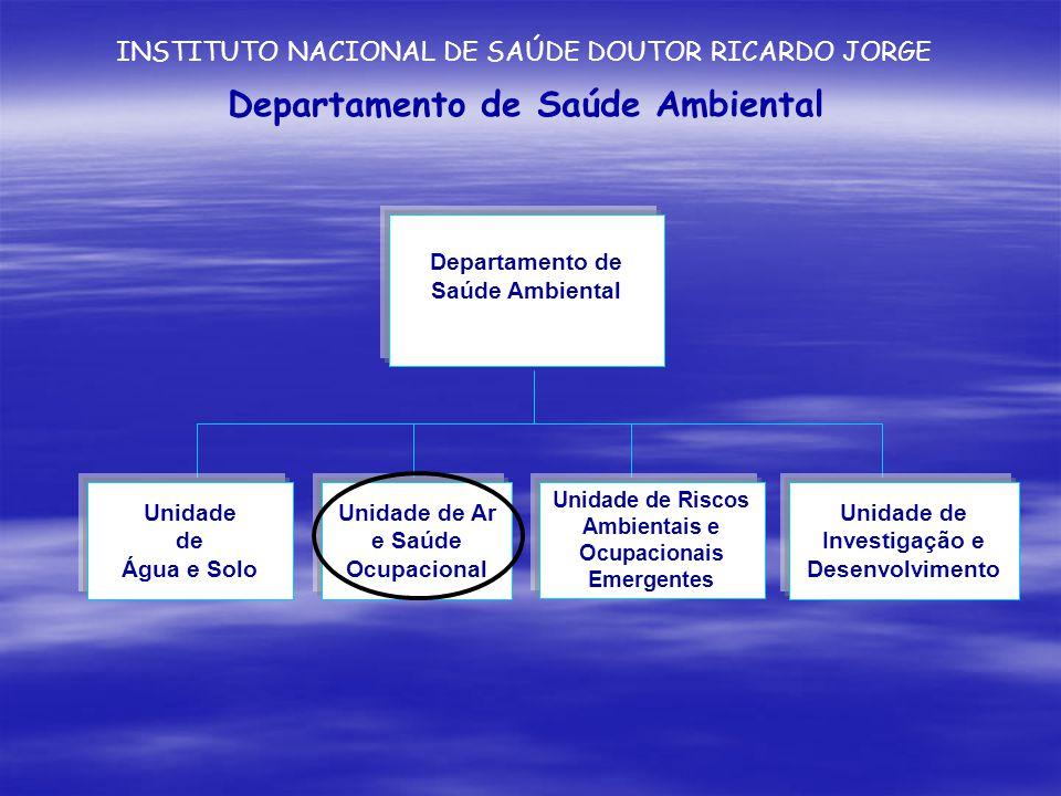 Departamento de Saúde Ambiental INSTITUTO NACIONAL DE SAÚDE DOUTOR RICARDO JORGE Unidade de Ar e Saúde Ocupacional Unidade de Investigação e Desenvolvimento Unidade de Riscos Ambientais e Ocupacionais Emergentes Unidade de Água e Solo