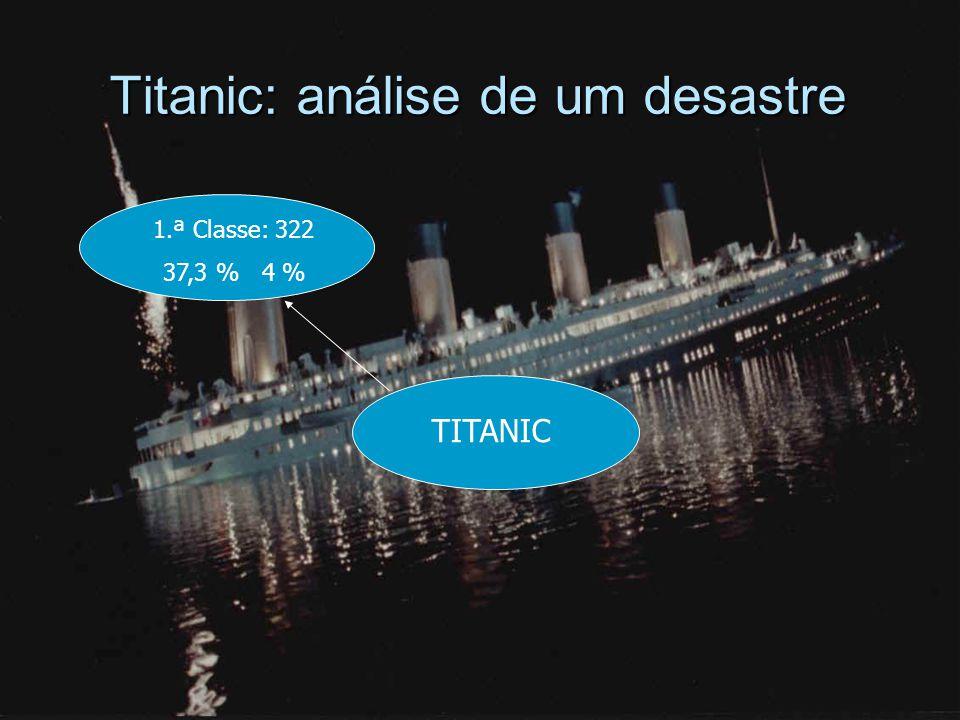 Titanic: análise de um desastre 1.ª Classe: 322 37,3 % 4 % TITANIC