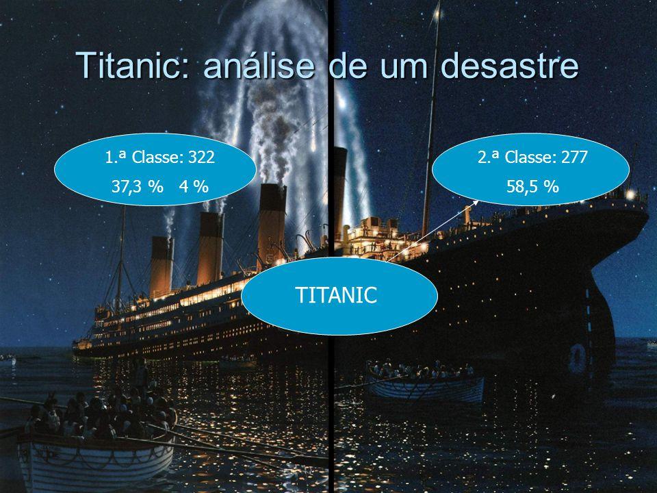 Titanic: análise de um desastre 1.ª Classe: 322 37,3 % 4 % TITANIC 2.ª Classe: 277 58,5 %