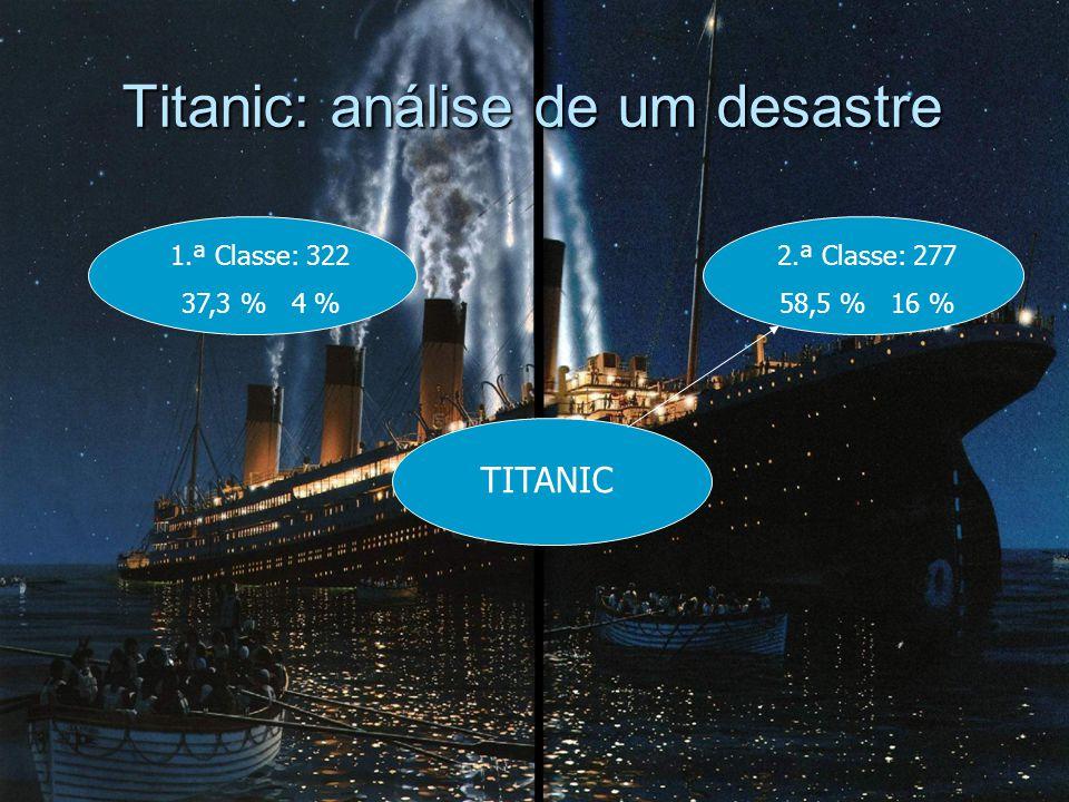 Titanic: análise de um desastre 1.ª Classe: 322 37,3 % 4 % TITANIC 2.ª Classe: 277 58,5 % 16 %