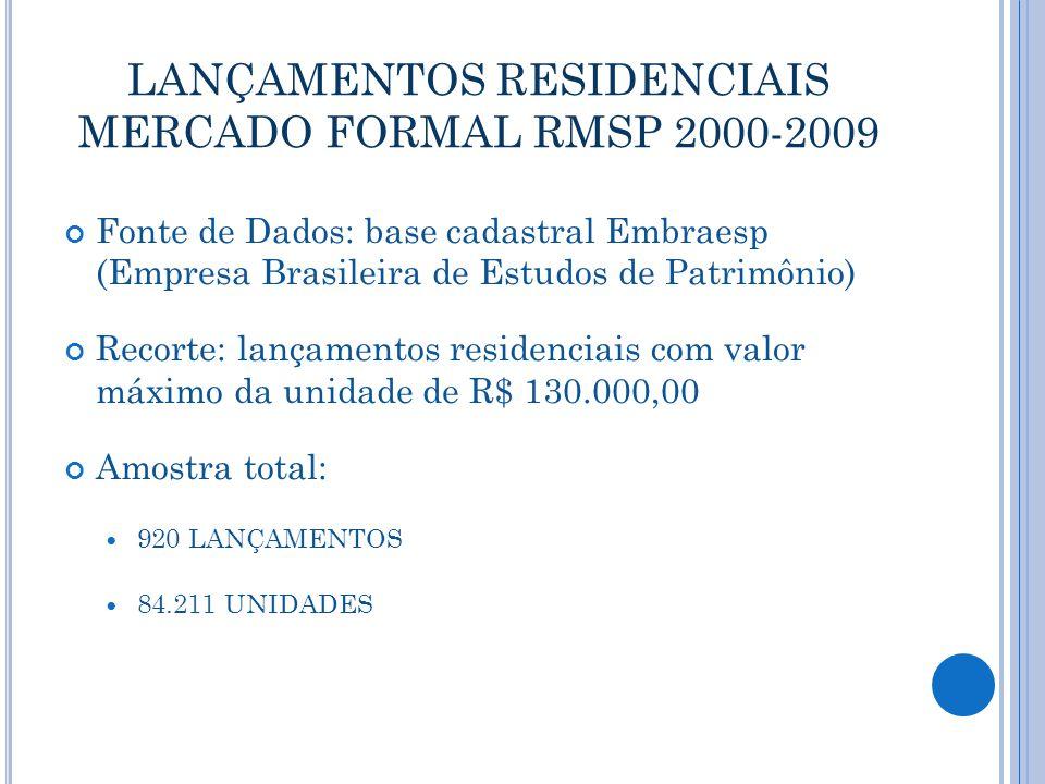 LANÇAMENTOS RESIDENCIAIS MERCADO FORMAL RMSP 2000-2009 Fonte de Dados: base cadastral Embraesp (Empresa Brasileira de Estudos de Patrimônio) Recorte: lançamentos residenciais com valor máximo da unidade de R$ 130.000,00 Amostra total: 920 LANÇAMENTOS 84.211 UNIDADES