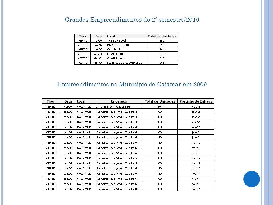 Grandes Empreendimentos do 2º semestre/2010 Empreendimentos no Município de Cajamar em 2009