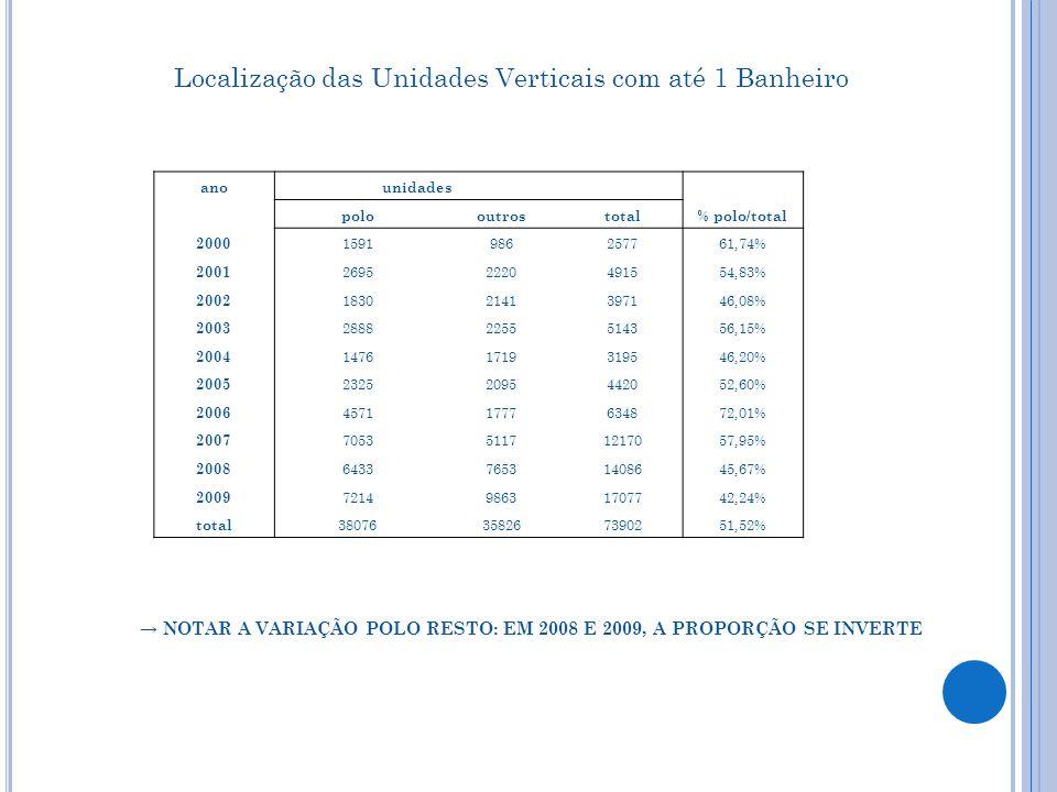 Localização das Unidades Verticais com até 1 Banheiro anounidades polooutrostotal% polo/total 2000 1591986257761,74% 2001 26952220491554,83% 2002 18302141397146,08% 2003 28882255514356,15% 2004 14761719319546,20% 2005 23252095442052,60% 2006 45711777634872,01% 2007 705351171217057,95% 2008 643376531408645,67% 2009 721498631707742,24% total 38076358267390251,52% → NOTAR A VARIAÇÃO POLO RESTO: EM 2008 E 2009, A PROPORÇÃO SE INVERTE