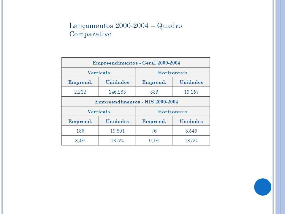 Empreendimentos - Geral 2000-2004 VerticaisHorizontais Emprend.UnidadesEmprend.Unidades 2.212146.28383319.157 Empreendimentos - HIS 2000-2004 VerticaisHorizontais Emprend.UnidadesEmprend.Unidades 18619.801763.546 8,4%13,5%9,1%18,5% Lançamentos 2000-2004 – Quadro Comparativo