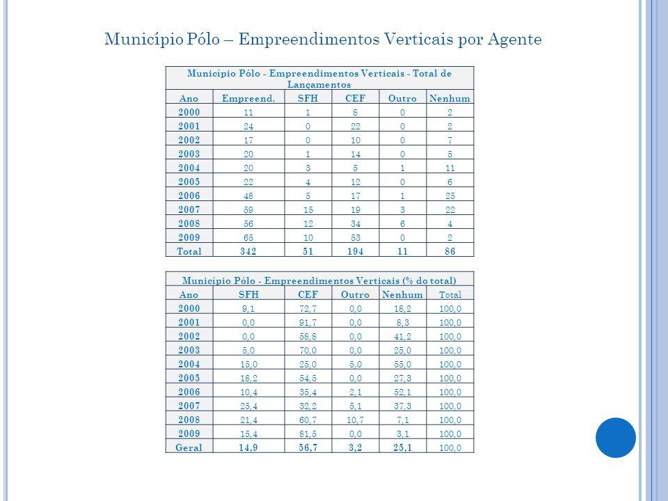 RMSP – Empreendimentos Verticais por Agente RMSP - Empreendimentos Verticais - Total de Lançamentos AnoEmpreend.SFHCEFOutroNenhum 2000 40400 2001 1811601 2002 26014012 2003 2211704 2004 202909 2005 1701205 2006 2031205 2007 4268523 2008 52331522 2009 6175400 Total 28253161761 RMSP - Empreendimentos Verticais (% do total) AnoSFHCEFOutroNenhumTotal 2000 0,0100,00,0 100,0 2001 5,688,90,05,6100,0 2002 0,053,80,046,2100,0 2003 4,577,30,018,2100,0 2004 10,045,00,045,0100,0 2005 0,070,60,029,4100,0 2006 15,060,00,025,0100,0 2007 14,319,011,954,8100,0 2008 63,528,83,8 100,0 2009 11,588,50,0 100,0 Geral 18,857,12,521,6100,0