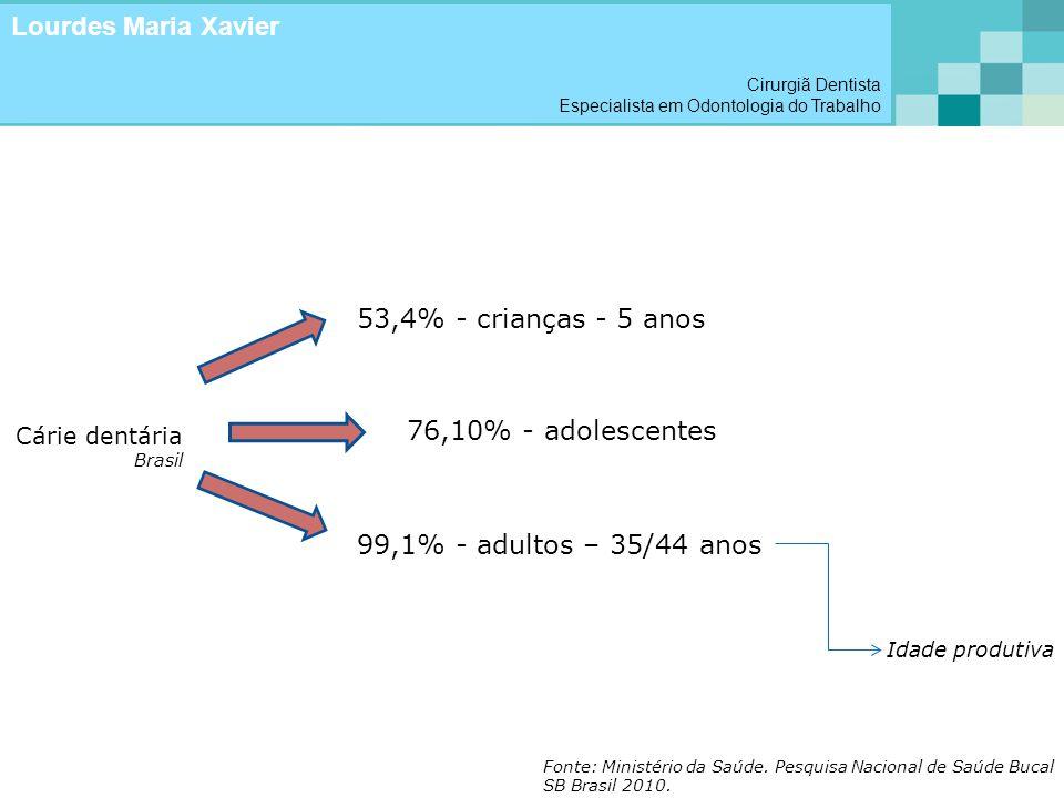 Cárie dentária Brasil 53,4% - crianças - 5 anos 76,10% - adolescentes 99,1% - adultos – 35/44 anos Idade produtiva Fonte: Ministério da Saúde. Pesquis