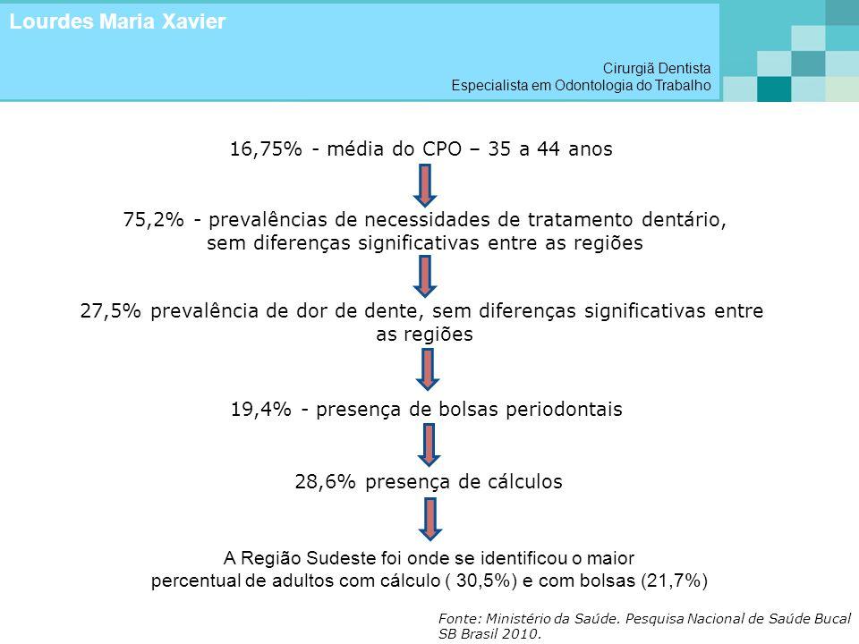 16,75% - média do CPO – 35 a 44 anos 75,2% - prevalências de necessidades de tratamento dentário, sem diferenças significativas entre as regiões 27,5%