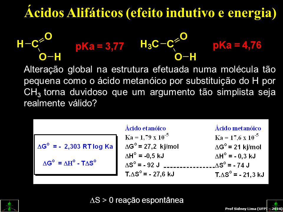 Ácidos Alifáticos (efeito indutivo e energia) Alteração global na estrutura efetuada numa molécula tão pequena como o ácido metanóico por substituição