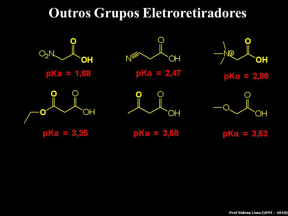 Outros Grupos Eletroretiradores Prof Sidney Lima (UFPI – 2010)
