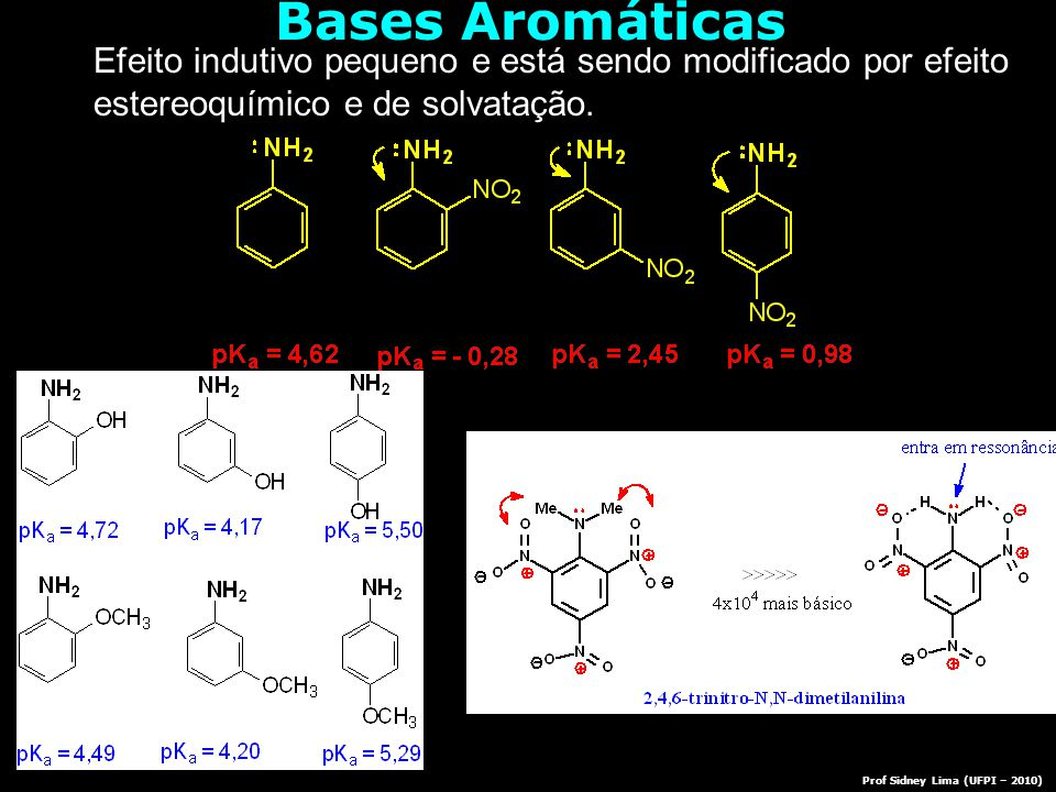 Bases Aromáticas Prof Sidney Lima (UFPI – 2010) Efeito indutivo pequeno e está sendo modificado por efeito estereoquímico e de solvatação.