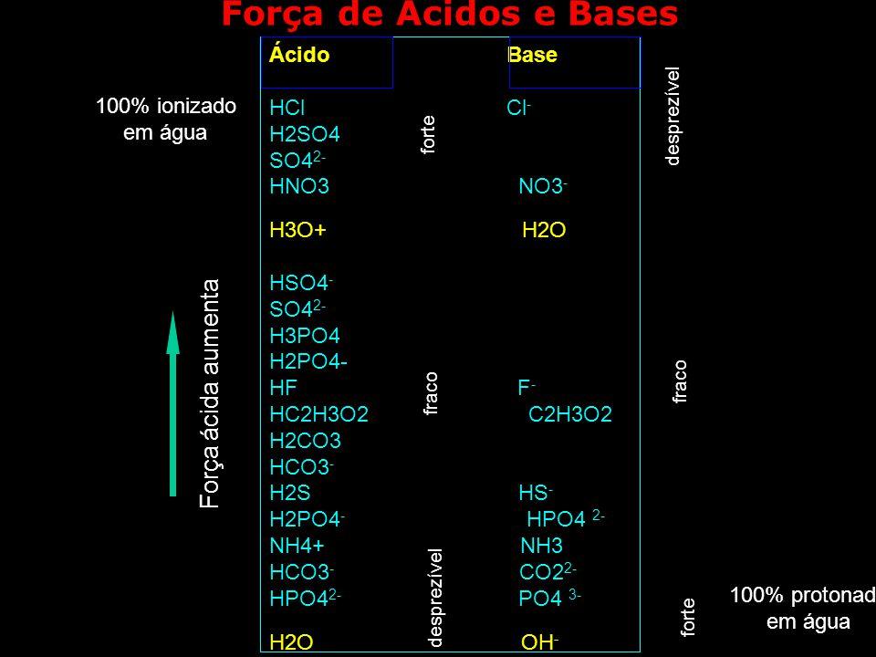 Ácido Base HCl Cl - H2SO4 SO4 2- HNO3 NO3 - H3O+ H2O HSO4 - SO4 2- H3PO4 H2PO4- HF F - HC2H3O2 C2H3O2 H2CO3 HCO3 - H2S HS - H2PO4 - HPO4 2- NH4+ NH3 H