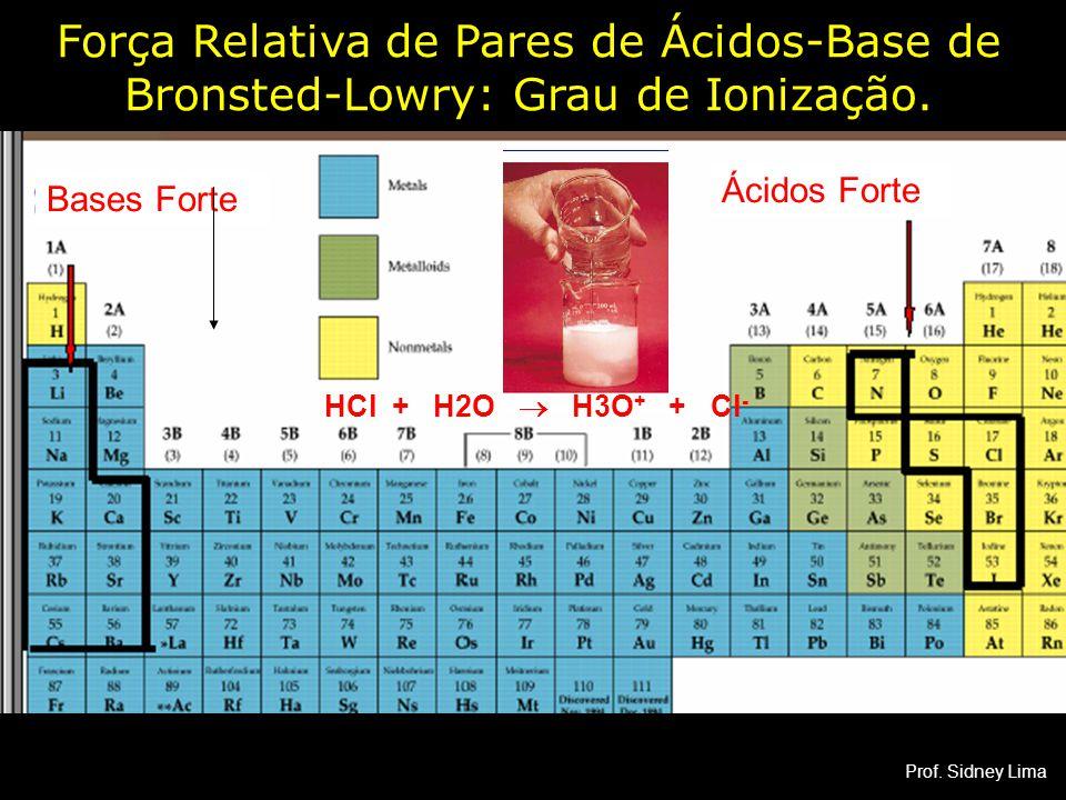Bases Forte Ácidos Forte Força Relativa de Pares de Ácidos-Base de Bronsted-Lowry: Grau de Ionização. HCl + H2O  H3O + + Cl - Prof. Sidney Lima