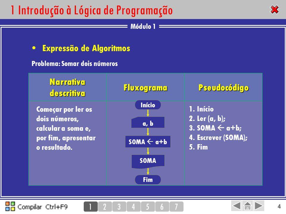 Módulo 1 1234567 5 2 Pseudocódigo Linguagem algorítmica Início 2 Fim Ler (…) Escrever (…) Se … então … Senão … Enquanto … fazer … Repetir … enquanto … Problema: Calcular X Y 1.Início 2.Ler (BASE) 3.Ler (EXP) 4.PRODUTO  BASE 5.CONTADOR  1 6.Repetir até ao passo 8 enquanto CONTADOR < EXP 7.PRODUTO  PRODUTO * BASE 8.CONTADOR  CONTADOR + 1 9.Escrever (PRODUTO) 10.Fim