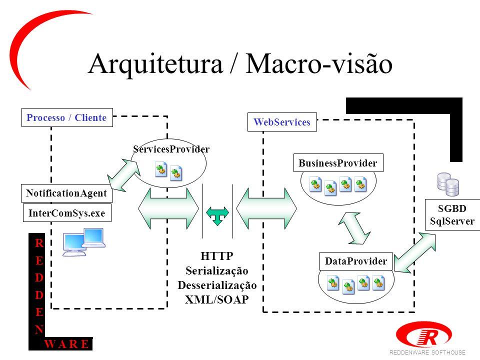 REDDENWARE SOFTHOUSE W A R E REDDENREDDEN Arquitetura / Macro-visão HTTP Serialização Desserialização XML/SOAP ServicesProvider DataProvider BusinessProvider SGBD SqlServer WebServices NotificationAgent InterComSys.exe Processo / Cliente