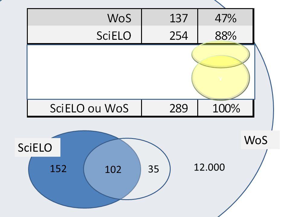 v 102 152 35 12.000 SciELO WoS
