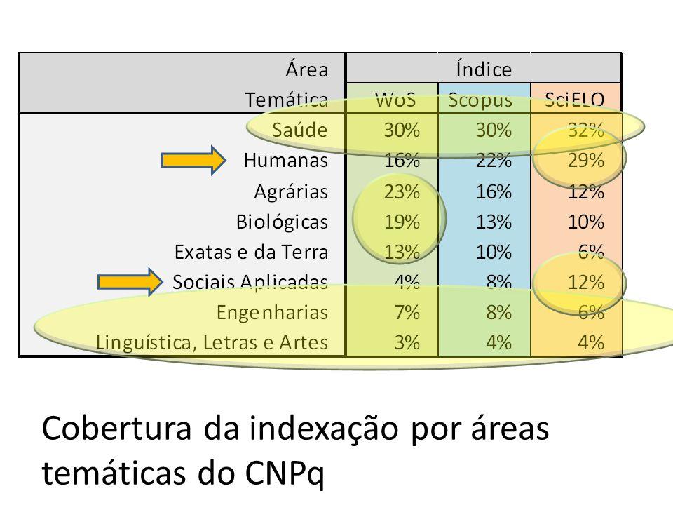 Cobertura da indexação por áreas temáticas do CNPq