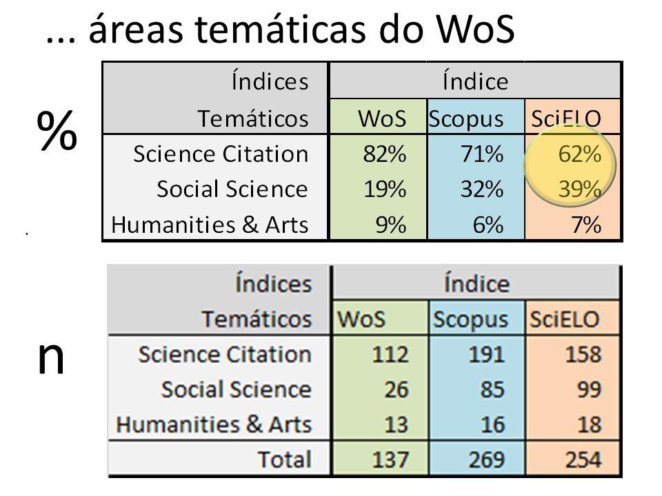 .... áreas temáticas do WoS % n