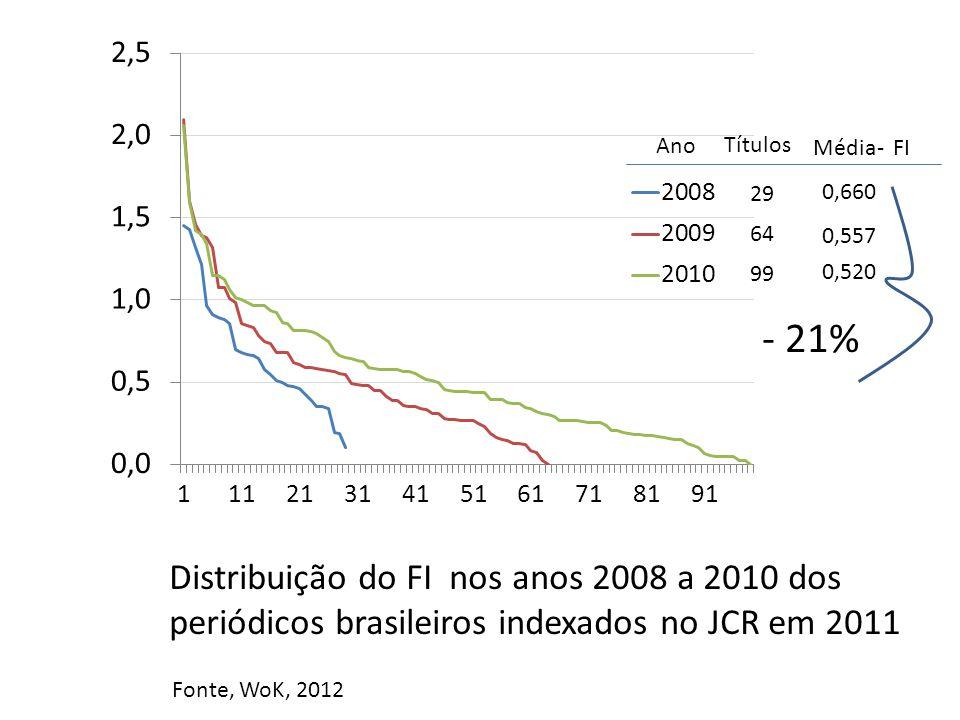 29 Ano Títulos 64 99 Média- FI 0,660 0,557 0,520 Distribuição do FI nos anos 2008 a 2010 dos periódicos brasileiros indexados no JCR em 2011 Fonte, WoK, 2012 - 21%