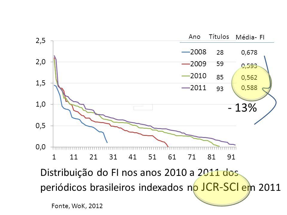 Ano Títulos Média- FI 28 59 85 93 0,678 0,593 0,562 0,588 Distribuição do FI nos anos 2010 a 2011 dos periódicos brasileiros indexados no JCR-SCI em 2011 Fonte, WoK, 2012 - 13%