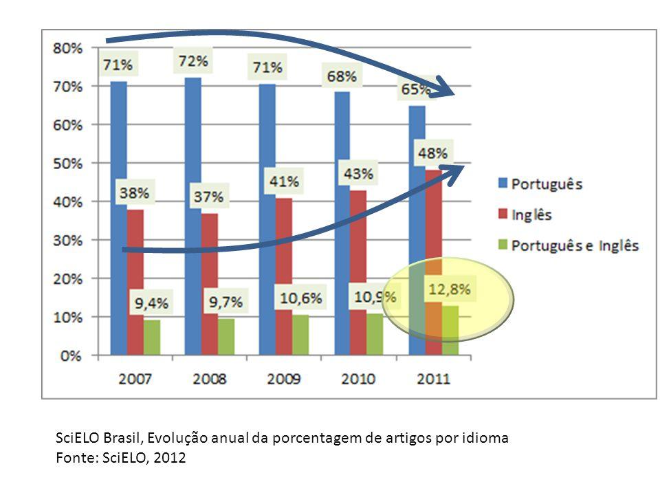 SciELO Brasil, Evolução anual da porcentagem de artigos por idioma Fonte: SciELO, 2012