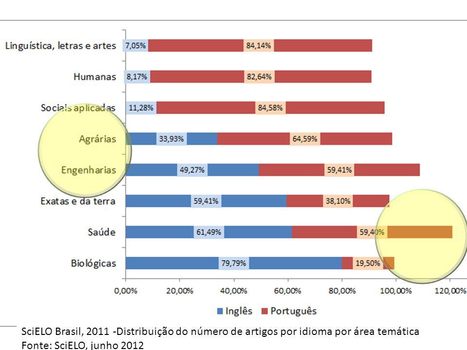 SciELO Brasil, 2011 -Distribuição do número de artigos por idioma por área temática Fonte: SciELO, junho 2012