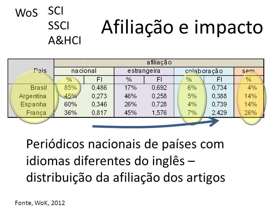 WoS SCI SSCI A&HCI Afiliação e impacto Fonte, WoK, 2012 Periódicos nacionais de países com idiomas diferentes do inglês – distribuição da afiliação dos artigos