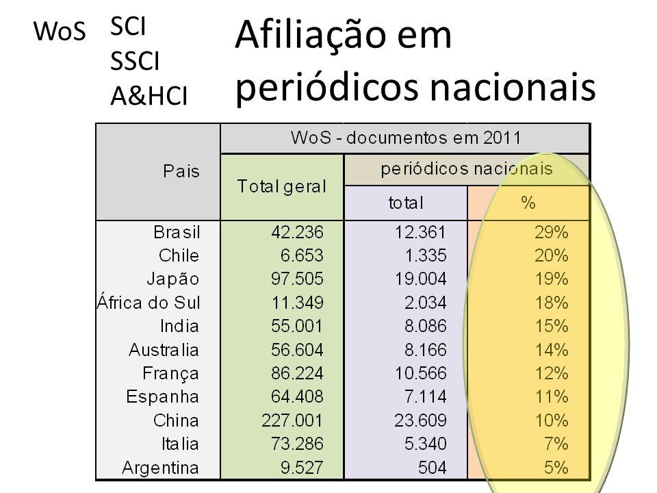 WoS SCI SSCI A&HCI Afiliação em periódicos nacionais