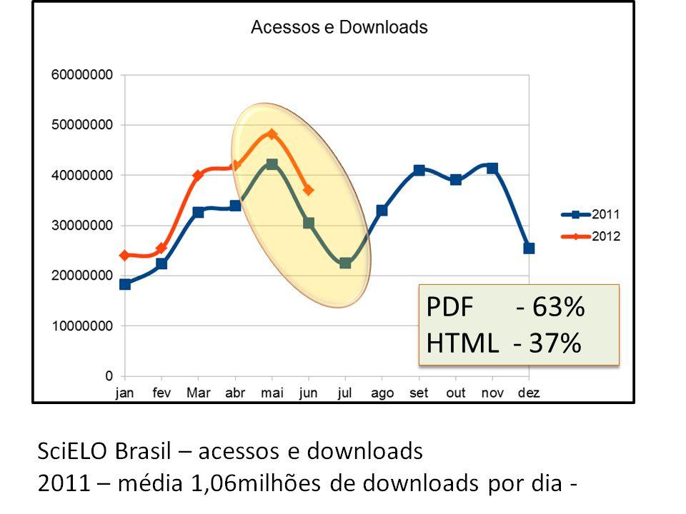 PDF - 63% HTML - 37%
