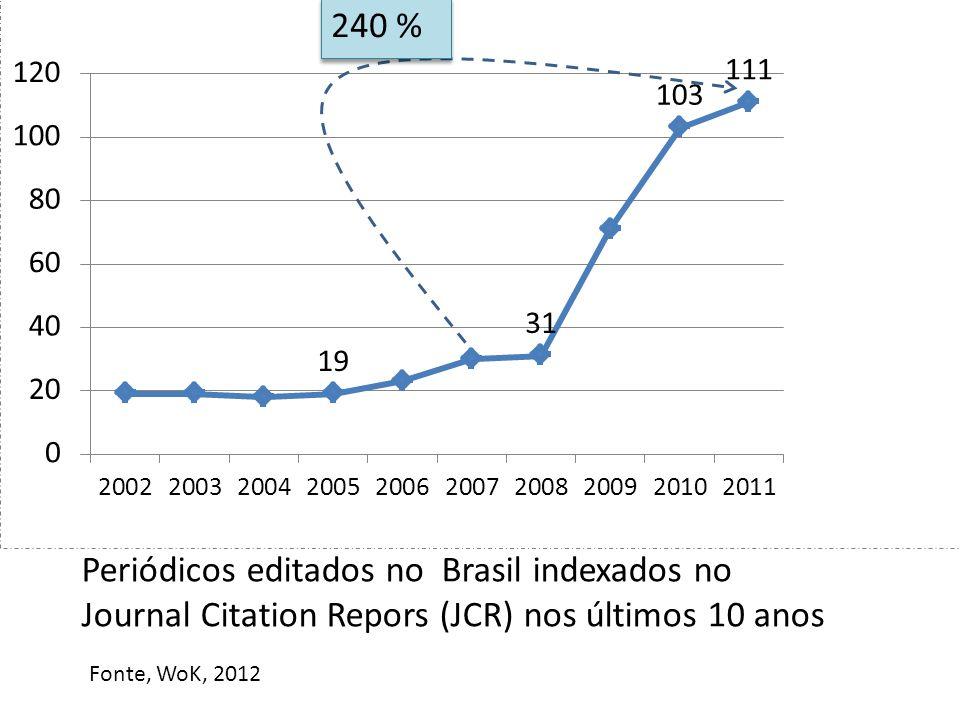 240 % Periódicos editados no Brasil indexados no Journal Citation Repors (JCR) nos últimos 10 anos Fonte, WoK, 2012