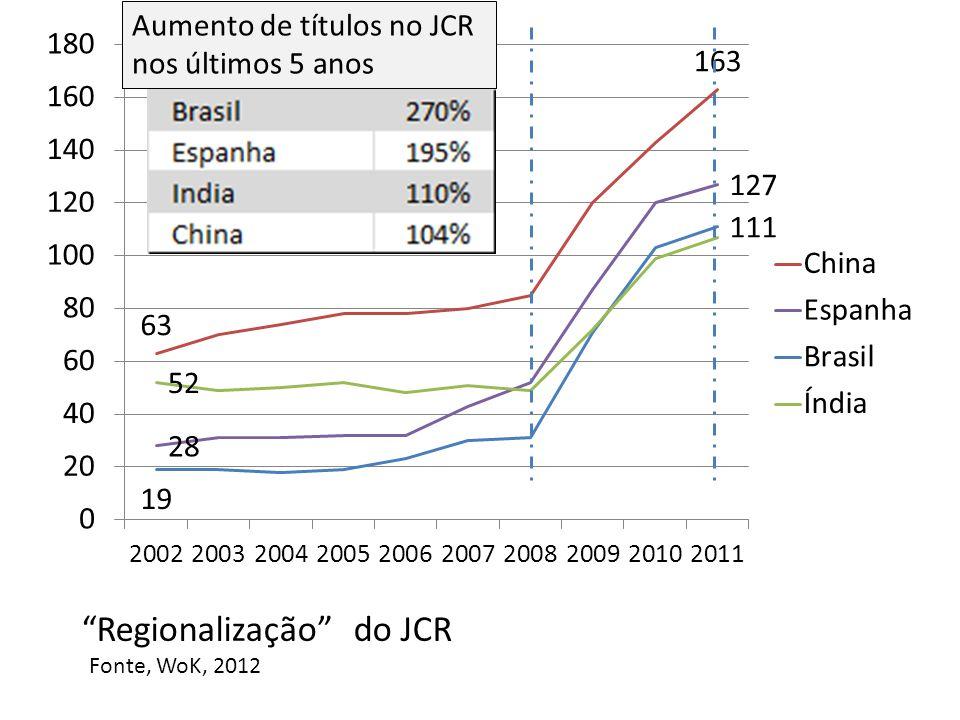 72% 74% 79% Fator de impacto calculado no WoS –SCI para o conjunto dos artigos dos periódicos brasileiros indexados nos anos 2009 a 2011 Fonte, WoK, 2012