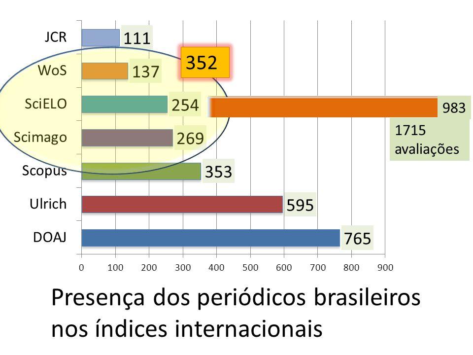 352 983 1715 avaliações 983 Presença dos periódicos brasileiros nos índices internacionais