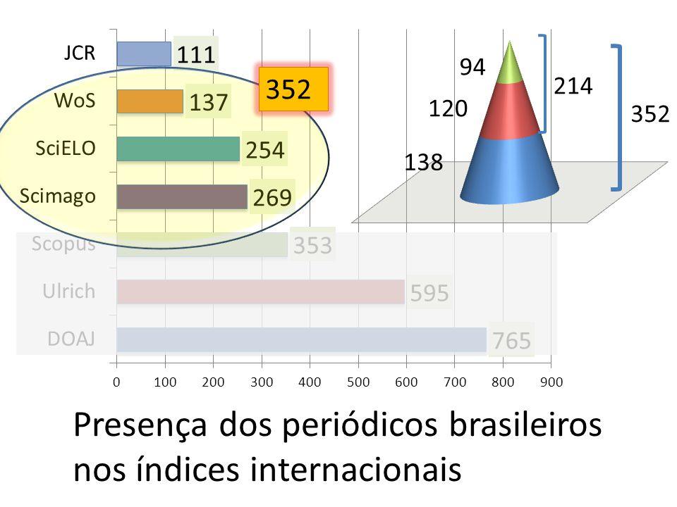 352 214 352 62% 28% 34% 38% Presença dos periódicos brasileiros nos índices internacionais