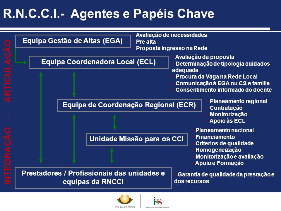 R.N.C.C.I.- Agentes e Papéis Chave Equipa Coordenadora Local (ECL) Equipa de Coordenação Regional (ECR) Equipa Gestão de Altas (EGA) Unidade Missão pa