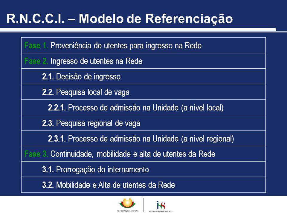 R.N.C.C.I. – Modelo de Referenciação Fase 1. Proveniência de utentes para ingresso na Rede Fase 2. Ingresso de utentes na Rede 2.1. Decisão de ingress
