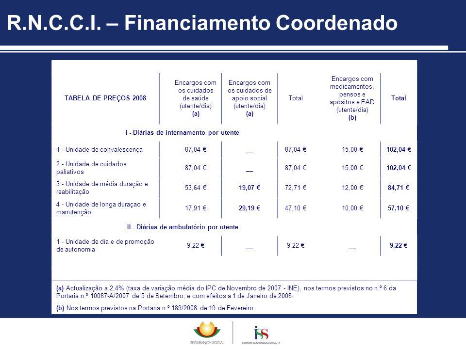 R.N.C.C.I. – Financiamento Coordenado TABELA DE PREÇOS 2008 Encargos com os cuidados de saúde (utente/dia) (a) Encargos com os cuidados de apoio socia