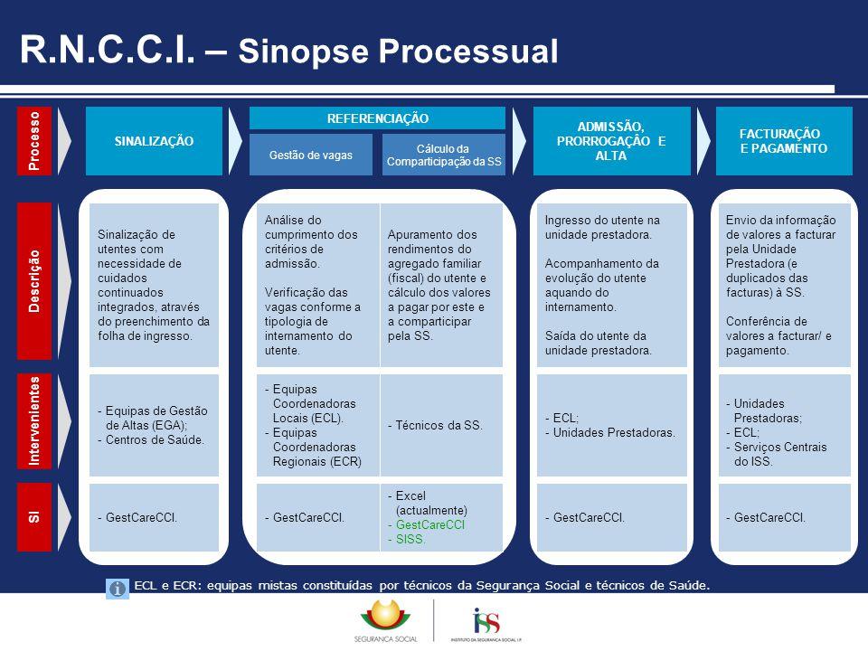 R.N.C.C.I. – Sinopse Processual SINALIZAÇÃO REFERENCIAÇÃO Gestão de vagas Cálculo da Comparticipação da SS ADMISSÃO, PRORROGAÇÂO E ALTA FACTURAÇÃO E P