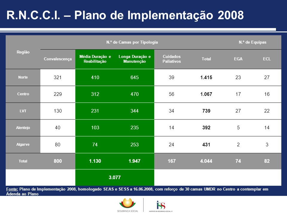 R.N.C.C.I. – Plano de Implementação 2008 Região N.º de Camas por TipologiaN.º de Equipas Convalescença Média Duração e Reabilitação Longa Duração e Ma