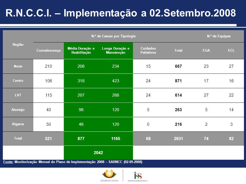 R.N.C.C.I. – Implementação a 02.Setembro.2008 Região N.º de Camas por TipologiaN.º de Equipas Convalescença Média Duração e Reabilitação Longa Duração