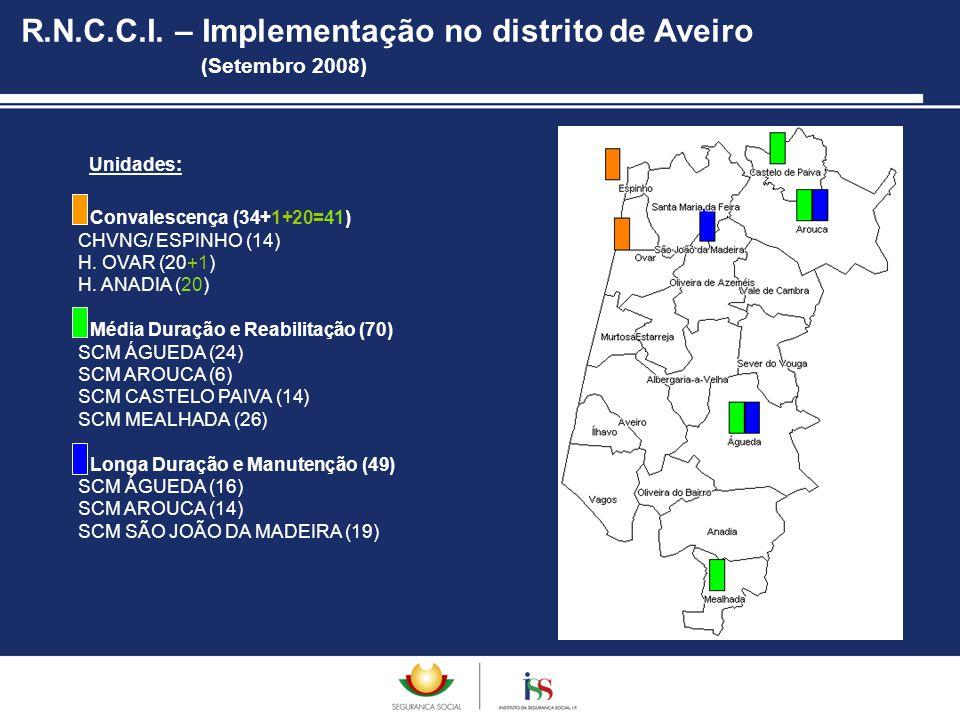 Unidades: Convalescença (34+1+20=41) CHVNG/ ESPINHO (14) H. OVAR (20+1) H. ANADIA (20) Média Duração e Reabilitação (70) SCM ÁGUEDA (24) SCM AROUCA (6