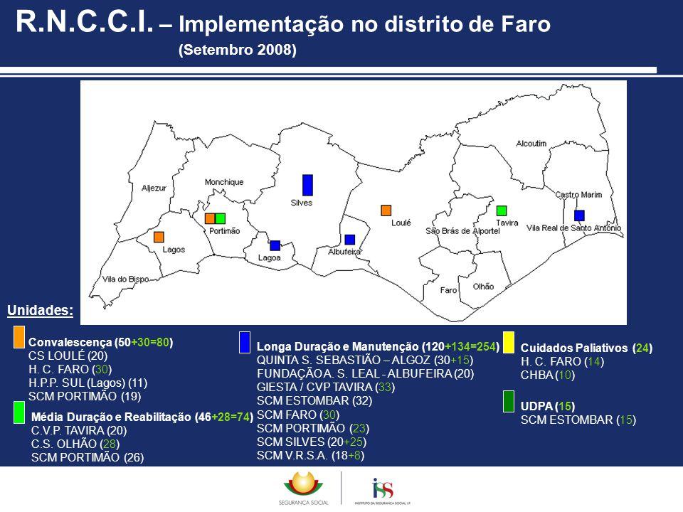 Unidades: R.N.C.C.I. – Implementação no distrito de Faro (Setembro 2008) Convalescença (50+30=80) CS LOULÉ (20) H. C. FARO (30) H.P.P. SUL (Lagos) (11