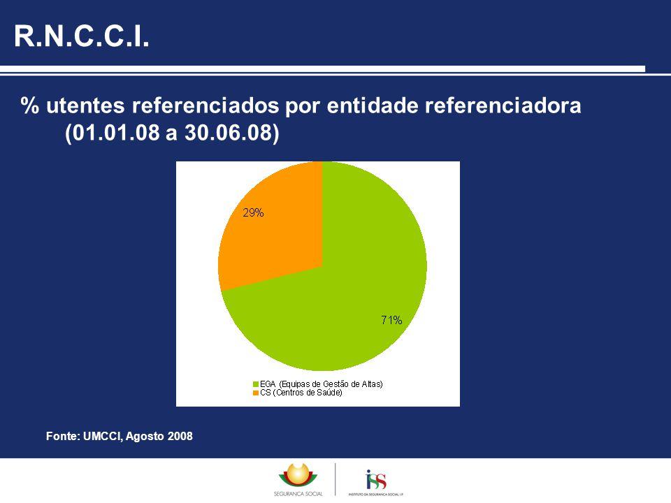 % utentes referenciados por entidade referenciadora (01.01.08 a 30.06.08) R.N.C.C.I. Fonte: UMCCI, Agosto 2008