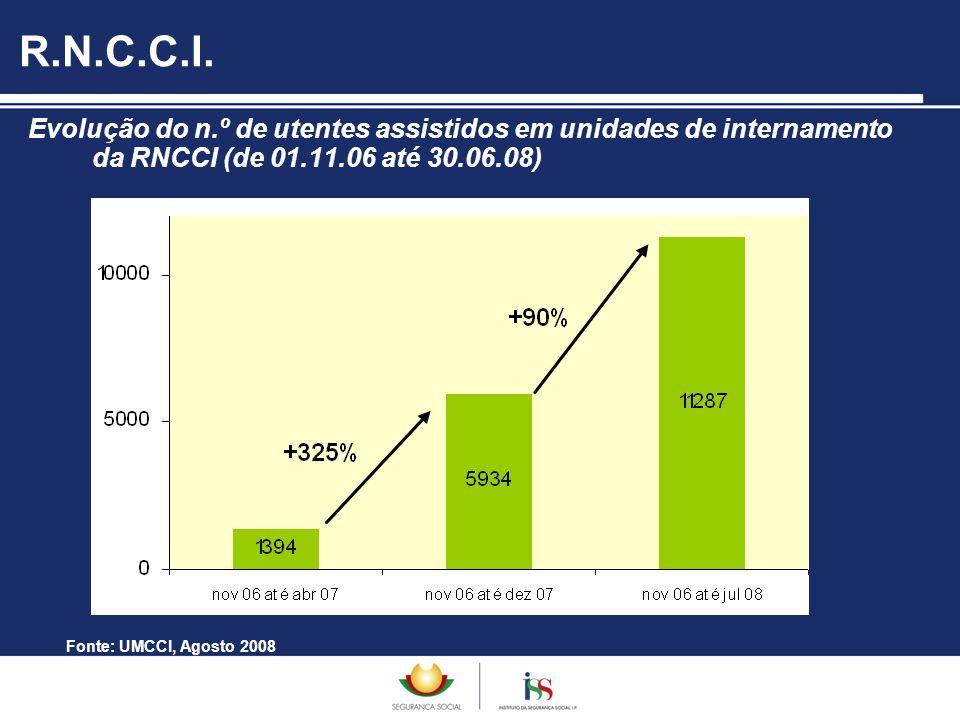Evolução do n.º de utentes assistidos em unidades de internamento da RNCCI (de 01.11.06 até 30.06.08) R.N.C.C.I. Fonte: UMCCI, Agosto 2008