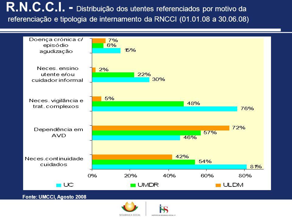 R.N.C.C.I. - Distribuição dos utentes referenciados por motivo da referenciação e tipologia de internamento da RNCCI (01.01.08 a 30.06.08) Fonte: UMCC