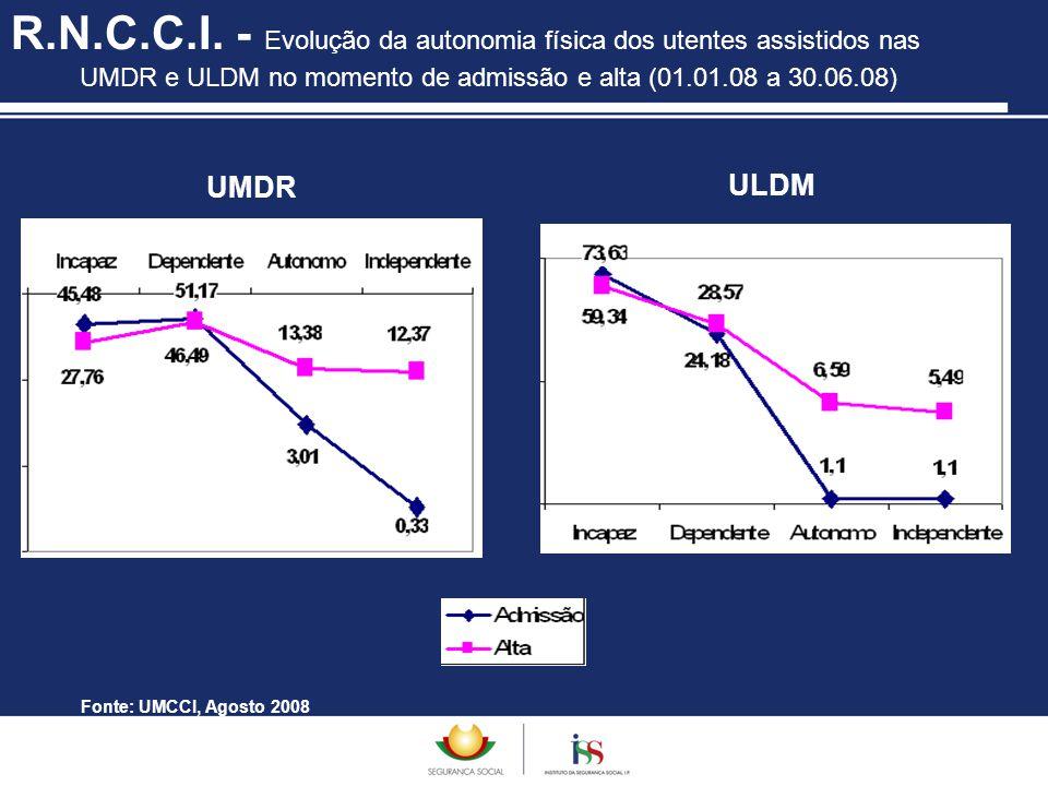 R.N.C.C.I. - Evolução da autonomia física dos utentes assistidos nas UMDR e ULDM no momento de admissão e alta (01.01.08 a 30.06.08) Fonte: UMCCI, Ago