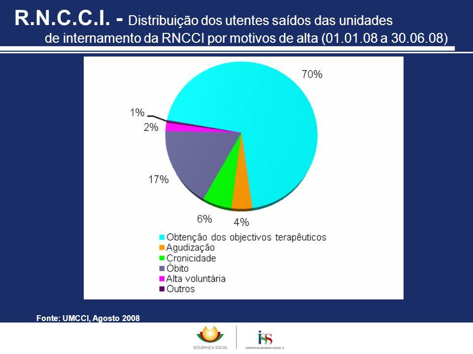 R.N.C.C.I. - Distribuição dos utentes saídos das unidades de internamento da RNCCI por motivos de alta (01.01.08 a 30.06.08) Fonte: UMCCI, Agosto 2008