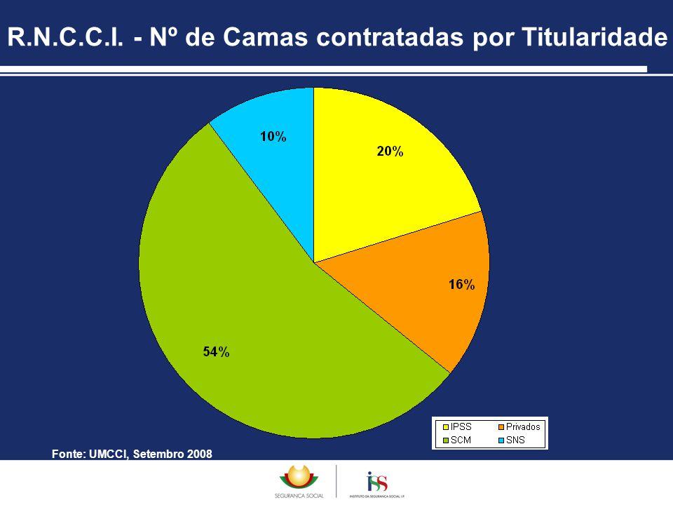 R.N.C.C.I. - Nº de Camas contratadas por Titularidade Fonte: UMCCI, Setembro 2008